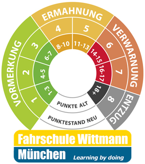 Punktesystem_2014_MotorradfahrschuleWittmann_Muenchen